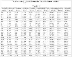 Decimal To Hours Chart Www Bedowntowndaytona Com