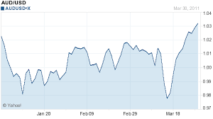 Aus Dollar Chart Aud To Usd Chart Audusdgraph Com