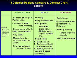 13 Colonies Regions Compare Contrast Chart