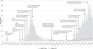 For the time being, it is business as usual with the supreme court, insofar as the judges and their associates are still processing s84. Covid 19 The Need For An Australian Economic Pandemic Response Plan Sciencedirect