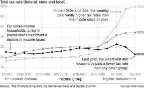 Federal Payroll Chart David Leonhardt The Rich Really Do Pay Less Taxes Than You