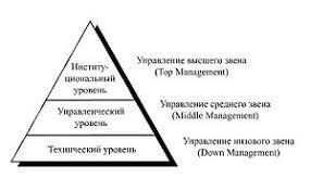Менеджмент Википедия Менеджмент