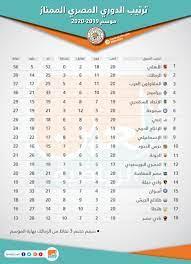 إنفوجراف.. جدول ترتيب الدوري المصري بعد نهاية مباريات الجولة 20