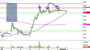 Valeant Pharmaceuticals Intl Vrx Stock Chart Technical Analysis For 07 11 16
