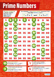 Prime Number Chart 1 100 Prime Numbers Poster