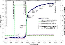 Swri Org Chart Crack Length Vs Time For Swri Heat At 44 Mpa M Under