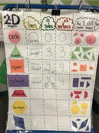 2d Shape Attribute Anchor Chart Kindergarten Math