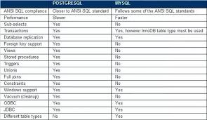 Postgres Vs Mysql What Is The Difference Between Mysql And Postgresql Quora