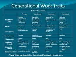 Generation Y Work Ethic Generational Differences In The Workplace Ppt Video Online