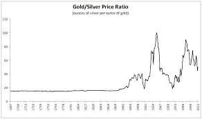 324 Years Of The Gold To Silver Ratio And 195 Silver