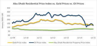 Dubai Residential Price Index Vs Gold Prices Vs Oil Prices
