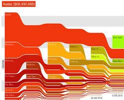 Interactive 2010 Movie Box Office Charts Data