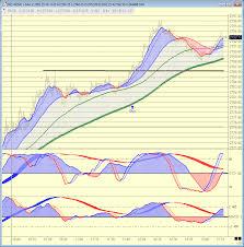 Nq Chart Daytrading E Mini Futures E Mini Nasdaq 100 Futures Nq