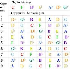 105 Best Guitar Images In 2019 Guitar Chords Guitar