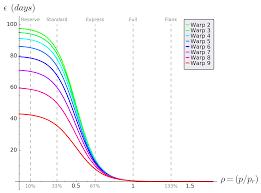 Star Trek Warp Speed Chart Alternative Star Trek Warp Speed Scale And Related Equations