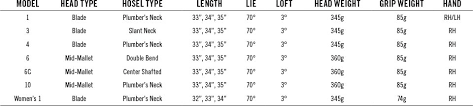 Putter Length Chart Putter Length Fitting Chart Golf Putter Size Chart Golf Club