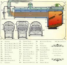 Steam Boiler Design Pdf Steam Boiler Steam Boiler Anatomy