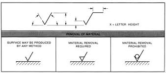 Complete Surface Finish Chart Symbols Roughness