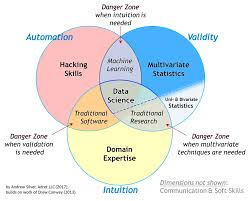 And Or Venn Diagram The Essential Data Science Venn Diagram Towards Data Science