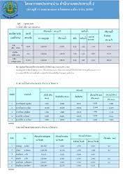โครงการชลประทานน่าน - รายงานสถานการณ์น้ำ วันที่ 1 ตุลาคม 2563