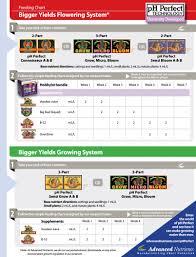 Bud Candy Feeding Chart Advanced Nutrients Feeding Chart Astir Grows