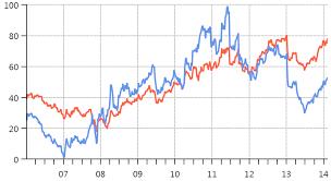 Oxyplot Bar Chart Example Oxyplot Oxyplot Gitter