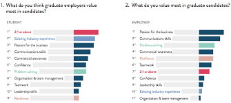 Skills Employers Look For What Employers Really Look For In Candidates