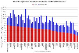 Carlos Olin Montalvo Iii Decemeber 2014 Unemployment Rate
