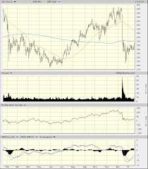 Johnson Johnson Jnj How The Stock Looks On The Charts After