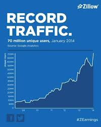 Zillow Chart Chart Zillow Nears 70 Million Monthly Visitors Geekwire