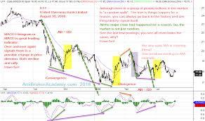 Uob Stock Price Chart Macd A Great Indicator Uob Stock Price Charting