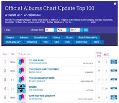 Who Is Number 1 In The Uk Charts To The Bone Is No 1 In The Midweek Uk Album Charts Steven