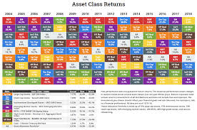 Asset Allocation Chart 2018 Historical Returns By Asset Class For Asset Allocation Why