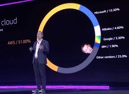 Amazon web services senior vice president andy jassy speaks at the public cloud's re:invent conference in las vegas on nov. Amazon Aws Is Poised To Flourish Over The Next Decade Nasdaq Amzn Seeking Alpha