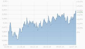 U S Dollar Vs Euro Seeking Alpha