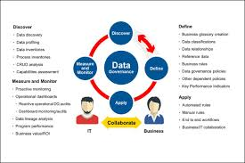 Data Governance In A Big Data World
