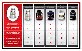 Whey Protein Brand Comparison Chart Whey Protein Comparison Chart Related Keywords Suggestions