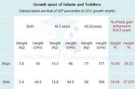 Understanding Growth Spurt In Infants And Teenagers