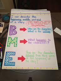 Beginning Middle End Anchor Chart Beginning Middle End Of A Story Anchor Chart
