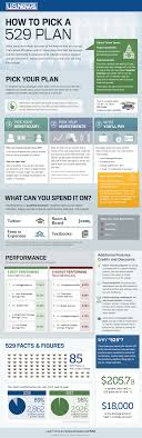 infographic how to pick a plan mutual funds us news