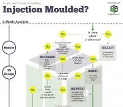 Injection Moulding Flowchart Crop Av Plastics Injection