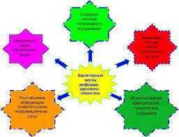 Формирование информационно коммуникативных компетентностей у учащихся В 1999 году Государственной Думой Российской Федерации была разработана Концепция формирования информационного общества в России Ее цель определение
