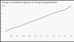 Change Of Mainland Migrants In Hong Kong Population