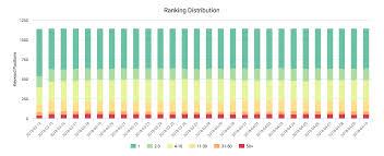 Demandrankings Daily Keyword Rank Tool For Seos And Marketers