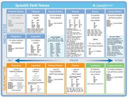 Spanish Verb Tenses Chart Verbos El Tercer Nivel Con La Sra Rose