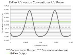 E Flex Uv Power Supplies Uv Led Curing Ams Spectral Uv