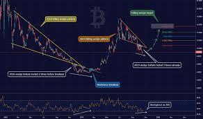 Gbtc Chart Gbtc Stock Price And Chart Otc Gbtc Tradingview