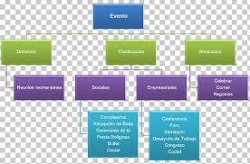 Event Planning Chart Organizational Chart Event Planning Empresa Banquet Png
