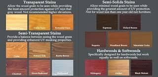Walnut Wood Stain Color Chart Walnut Deck Stain Jeparadise Co