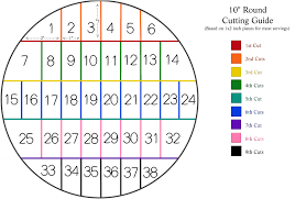 Round Cake Size Chart Pin On Cakes Cake Frosting